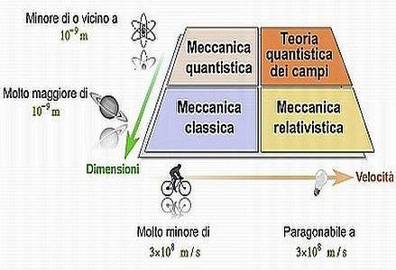 39_Sia_Fisica-Conoscenza_439x302