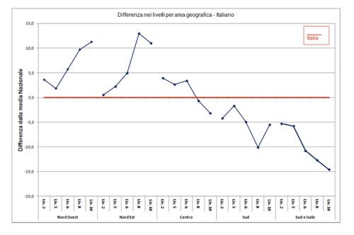 Invalsi 2012 - Differenza livelli per area geografica