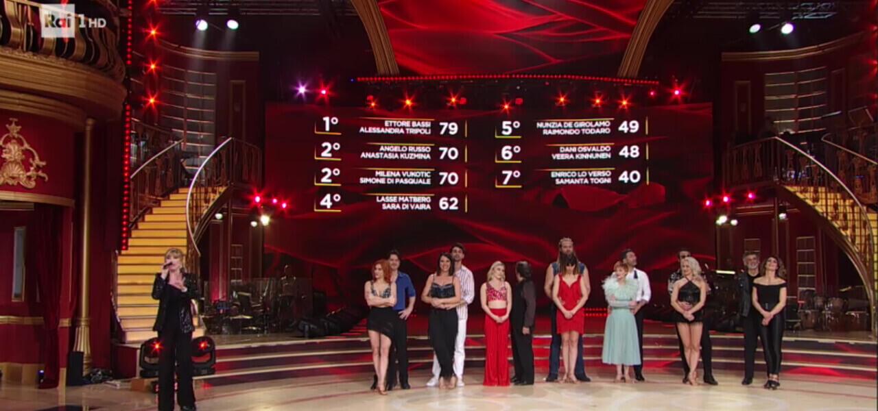 Classifica semifinale Ballando con le stelle
