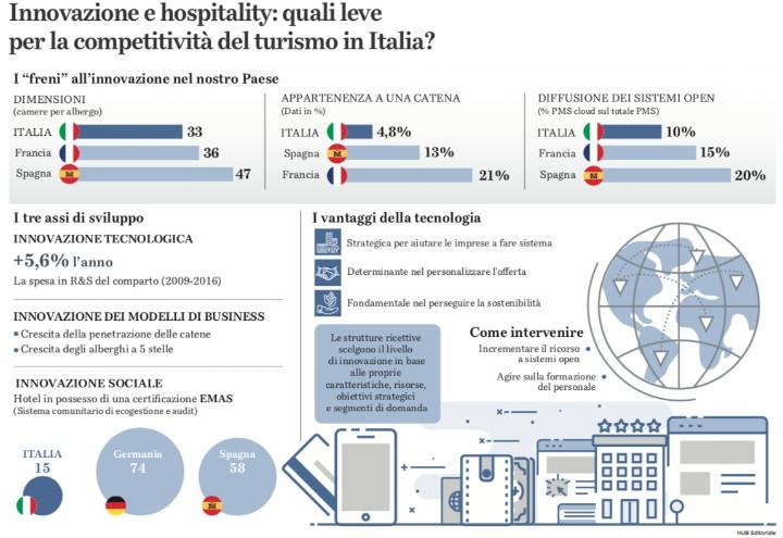 innovazione hospitality beggiolini 720