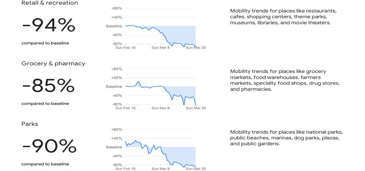 report google mobilita italia