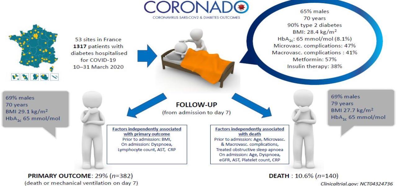 coronado diabetici coronavirus diabetologia